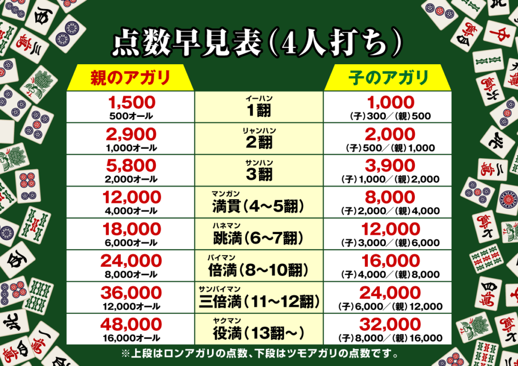 岡山健康マージャンの麻雀教室の4人打ち点数表